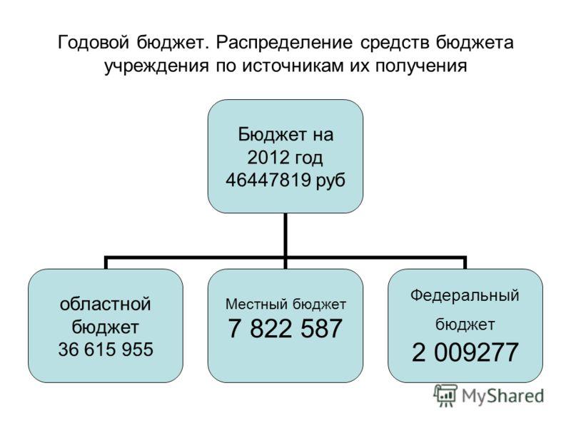 Годовой бюджет. Распределение средств бюджета учреждения по источникам их получения Бюджет на 2012 год 46447819 руб областной бюджет 36 615 955 Местный бюджет 7 822 587 Федеральный бюджет 2 009277