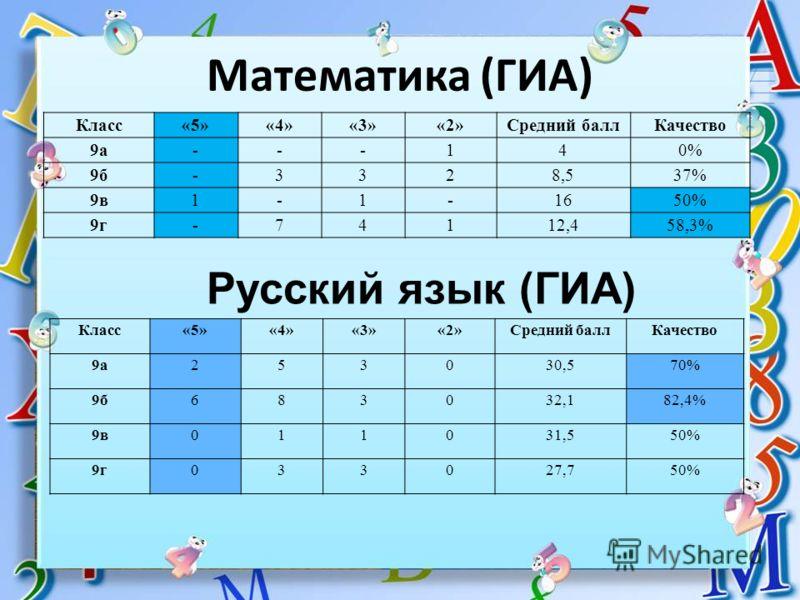 Математика (ГИА) Класс«5»«4»«3»«2»Средний баллКачество 9а---140% 9б-3328,537% 9в1-1-1650% 9г-74112,458,3% Русский язык (ГИА) Класс«5»«4»«3»«2»Средний баллКачество 9а253030,570% 9б683032,182,4% 9в011031,550% 9г033027,750%