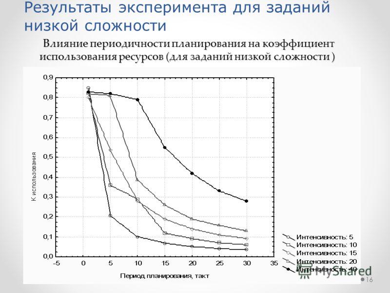 16 Влияние периодичности планирования на коэффициент использования ресурсов (для заданий низкой сложности ) Влияние периодичности планирования на коэффициент использования ресурсов (для заданий низкой сложности ) Результаты эксперимента для заданий н