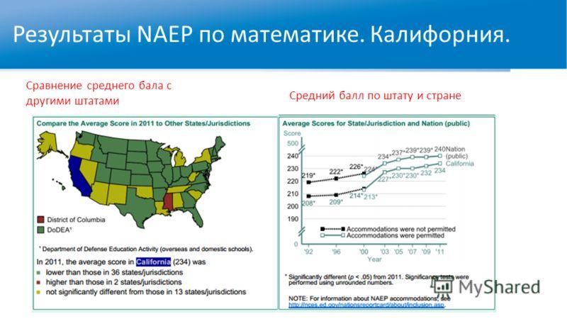 Результаты NAEP по математике. Калифорния. Сравнение среднего бала с другими штатами Средний балл по штату и стране
