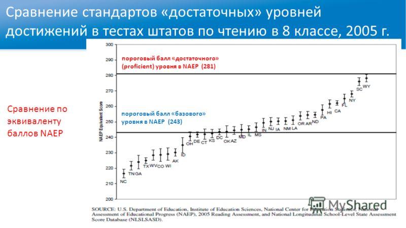 Сравнение стандартов «достаточных» уровней достижений в тестах штатов по чтению в 8 классе, 2005 г. Сравнение по эквиваленту баллов NAEP пороговый балл «достаточного» (proficient) уровня в NAEP (281) пороговый балл «базового» уровня в NAEP (243)