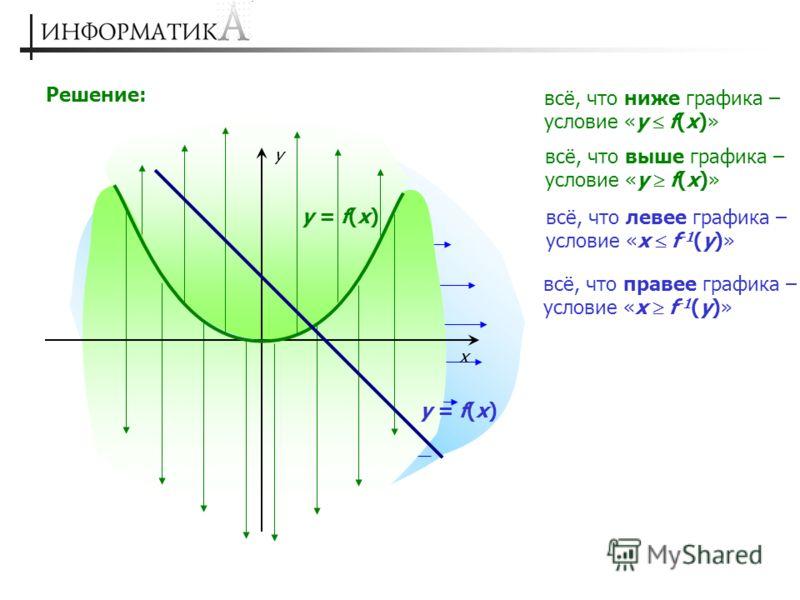 Решение: x y y = f(x) всё, что ниже графика – условие «y f(x)» всё, что выше графика – условие «y f(x)» y = f(x) всё, что правее графика – условие «x f -1 (y)» всё, что левее графика – условие «x f -1 (y)»