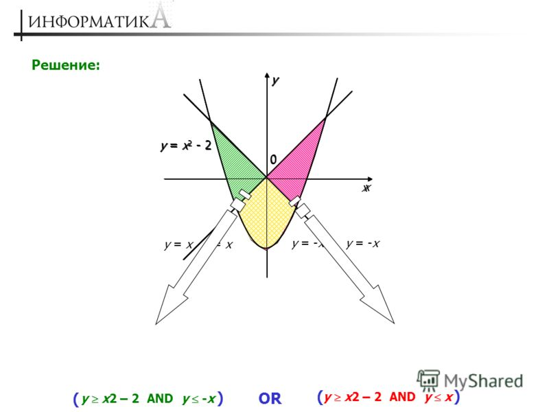 Решение: 0 x y y = x 2 - 2 y = x y = -x y x2 – 2 AND y -x y x2 – 2 AND y x OR ( ( ) ) 0 x y y = x 2 - 2 y = x y = -x