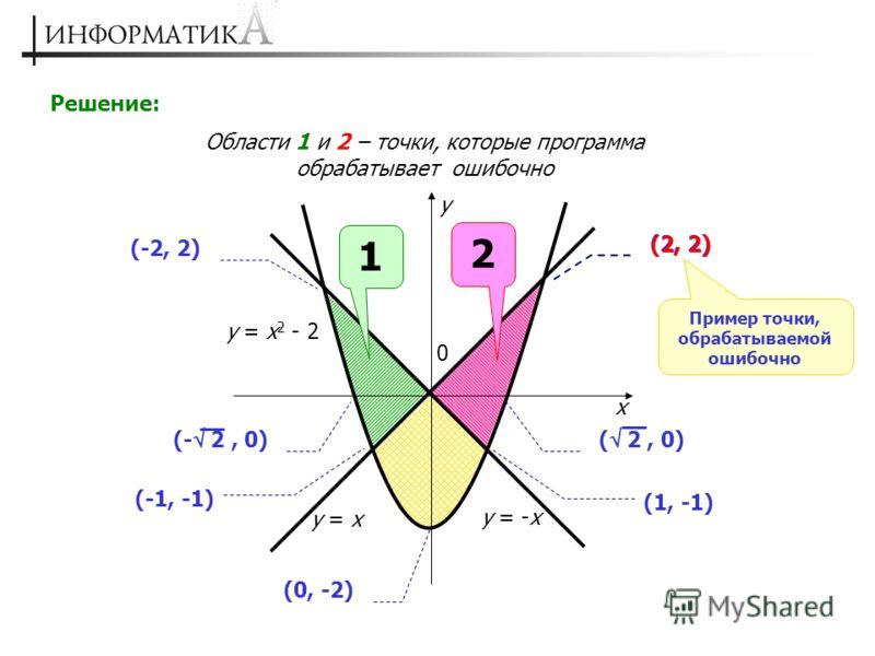 Решение: Области 1 и 2 – точки, которые программа обрабатывает ошибочно 0 x y y = x 2 - 2 y = x y = -x (0, -2) (-2, 2) (2, 2) (-1, -1) (1, -1) (- 2, 0)( 2, 0) 1 2 (2, 2) Пример точки, обрабатываемой ошибочно
