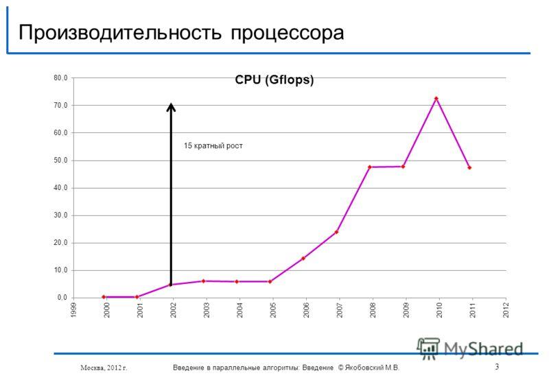 Производительность процессора Москва, 2012 г. Введение в параллельные алгоритмы: Введение © Якобовский М.В. 3