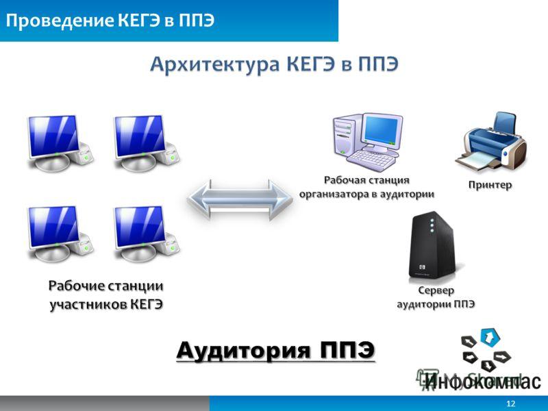 Обеспечение ИБ при работе с электронными КИМ Проведение КЕГЭ в ППЭ 12
