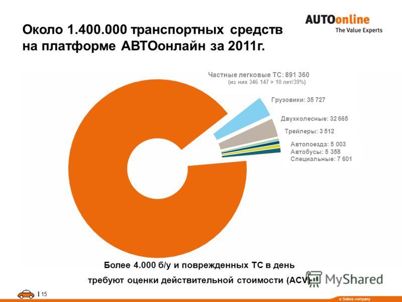 a Solera company I 15 Около 1.400.000 транспортных средств на платформе АВТОонлайн за 2011г. Частные легковые ТС: 891 360 (из них 346 147 > 10 лет/39%) Более 4.000 б/у и поврежденных ТС в день требуют оценки действительной стоимости (ACV) Грузовики: