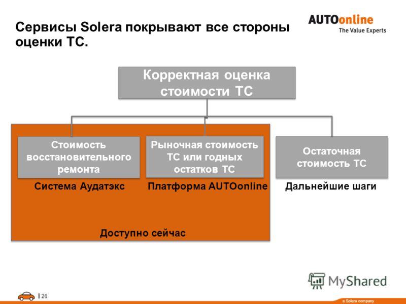 a Solera company I 26 Стоимость восстановительного ремонта Сервисы Solera покрывают все стороны оценки ТС. Система Аудатэкс Rest-Wert WB-Wert Дальнейшие шаги Платформа AUTOonline Корректная оценка стоимости ТС Рыночная стоимость ТС или годных остатко