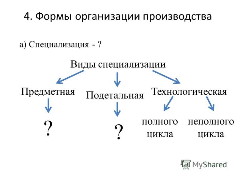 4. Формы организации производства Виды специализации а) Специализация - ? Предметная Подетальная Технологическая ? ? полного цикла неполного цикла