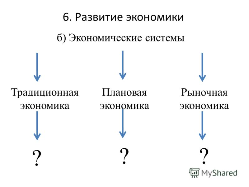 6. Развитие экономики б) Экономические системы Традиционная экономика ? ?? Плановая экономика Рыночная экономика