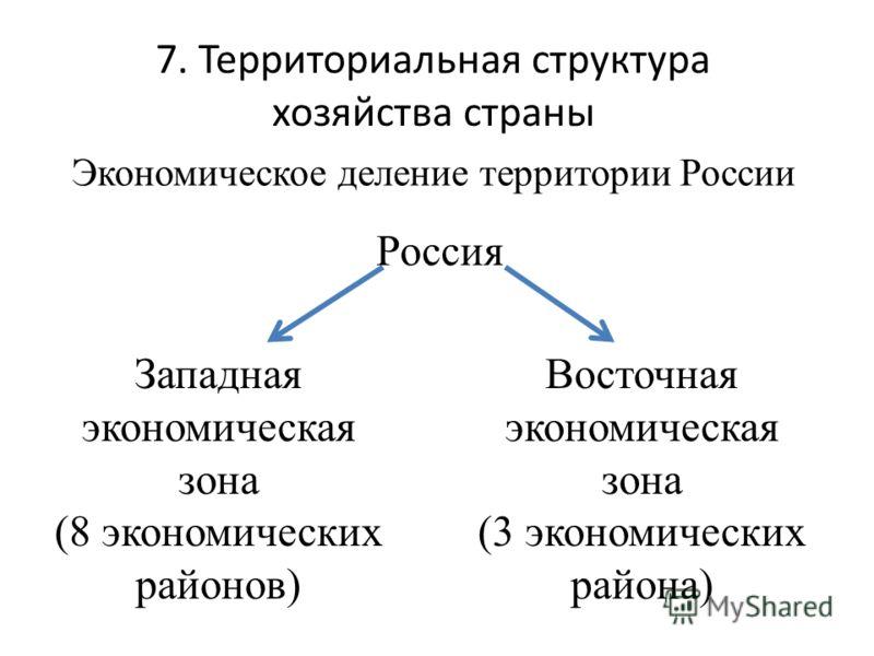 7. Территориальная структура хозяйства страны Экономическое деление территории России Россия Западная экономическая зона (8 экономических районов) Восточная экономическая зона (3 экономических района)