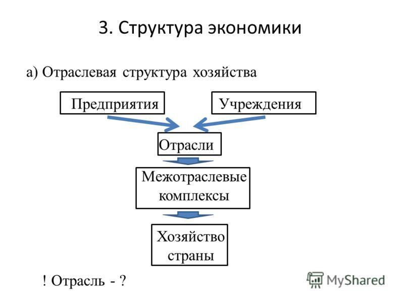 3. Структура экономики а) Отраслевая структура хозяйства Предприятия Отрасли Учреждения Межотраслевые комплексы Хозяйство страны ! Отрасль - ?