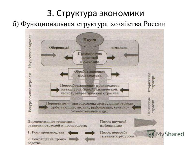 3. Структура экономики б) Функциональная структура хозяйства России