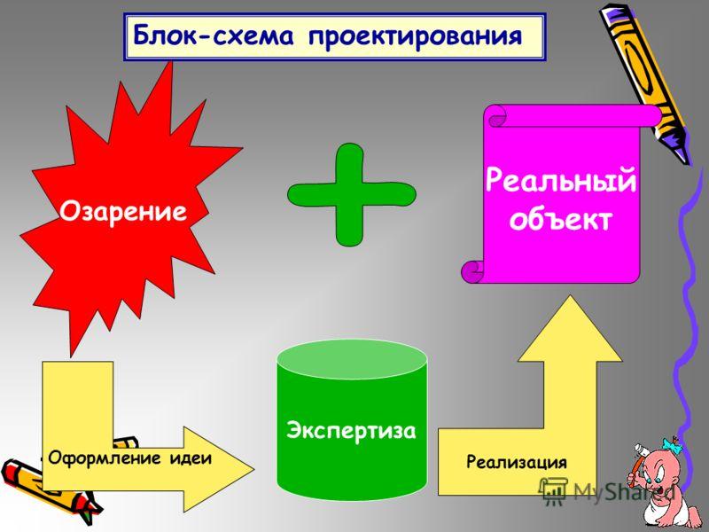 Озарение Реальный объект Блок-схема проектирования Оформление идеи Экспертиза Реализация