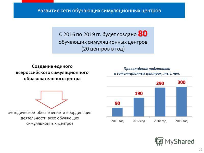 Развитие сети обучающих симуляционных центров 12 Прохождение подготовки в симуляционных центрах, тыс. чел. 80 С 2016 по 2019 гг. будет создано 80 обучающих симуляционных центров (20 центров в год) Создание единого всероссийского симуляционного образо