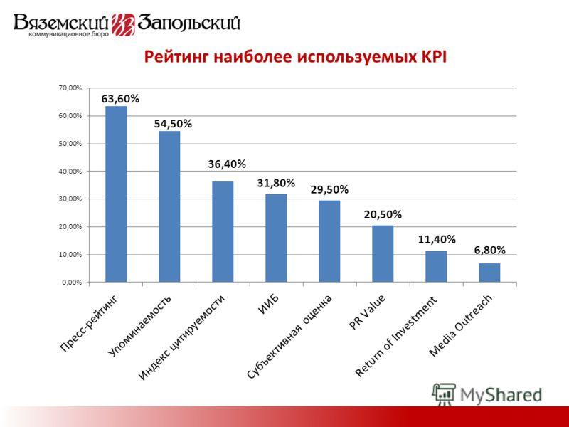 Рейтинг наиболее используемых KPI