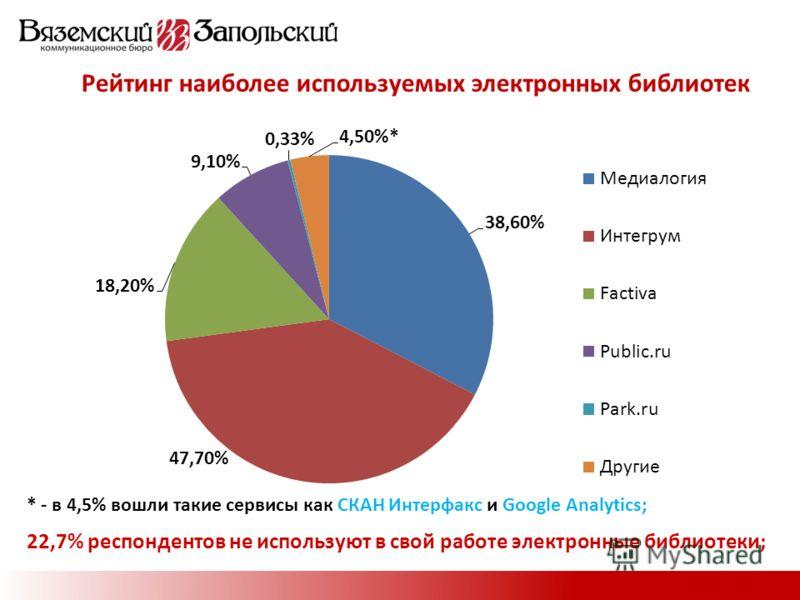 Рейтинг наиболее используемых электронных библиотек * - в 4,5% вошли такие сервисы как СКАН Интерфакс и Google Analytics; 22,7% респондентов не используют в свой работе электронные библиотеки;