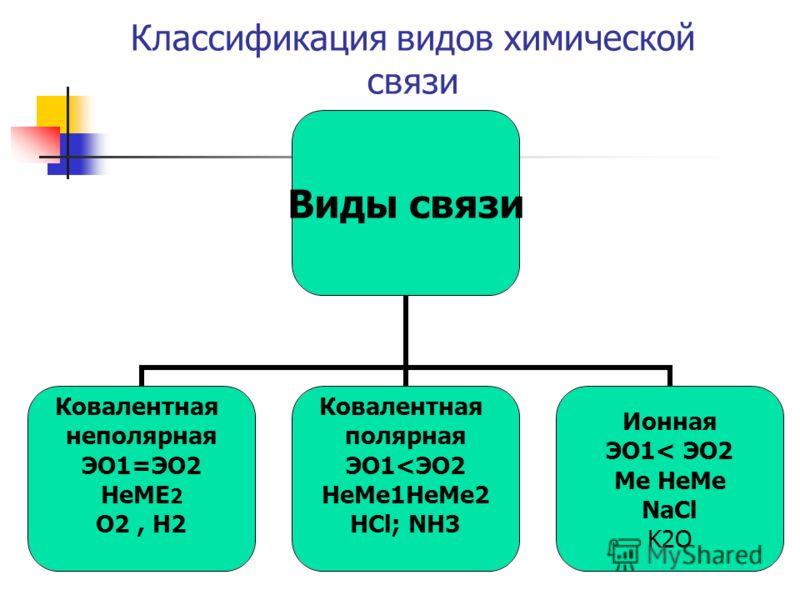 Классификация видов химической связи Виды связи Ковалентная неполярная ЭО1=ЭО2 НеМЕ2 О2, Н2 Ковалентная полярная ЭО1