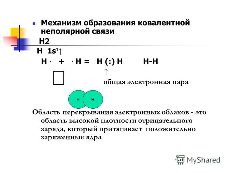 Механизм образования ковалентной неполярной связи Н2 Н 1s ¹ Н · + · Н = Н (:) Н Н-Н общая электронная пара Область перекрывания электронных облаков - это область высокой плотности отрицательного заряда, который притягивает положительно заряженные ядр