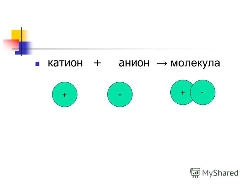 катион + анион молекула + - +-