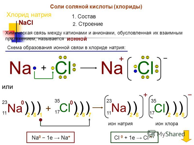 Соли соляной кислоты (хлориды) Хлорид натрия 1. Состав NaCl 2. Строение Химическая связь между катионами и анионами, обусловленная их взаимным притяжением, называется ионной Схема образования ионной связи в хлориде натрия: Na + ClNaCl + или Na 23 11