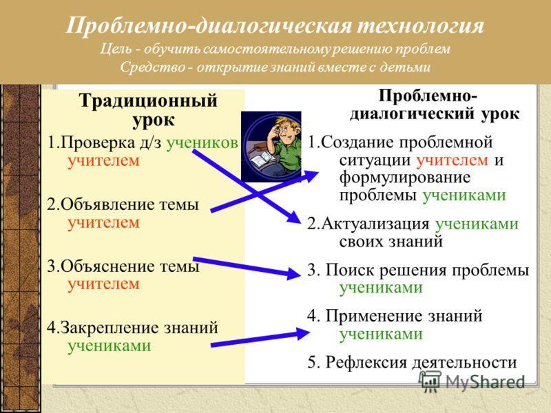 Традиционный урок 1.Проверка д/з учеников учителем 2.Объявление темы учителем 3.Объяснение темы учителем 4.Закрепление знаний учениками Проблемно- диалогический урок 1.Создание проблемной ситуации учителем и формулирование проблемы учениками 2.Актуал