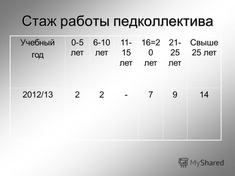 Стаж работы педколлектива Учебный год 0-5 лет 6-10 лет 11- 15 лет 16=2 0 лет 21- 25 лет Свыше 25 лет 2012/1322-7914