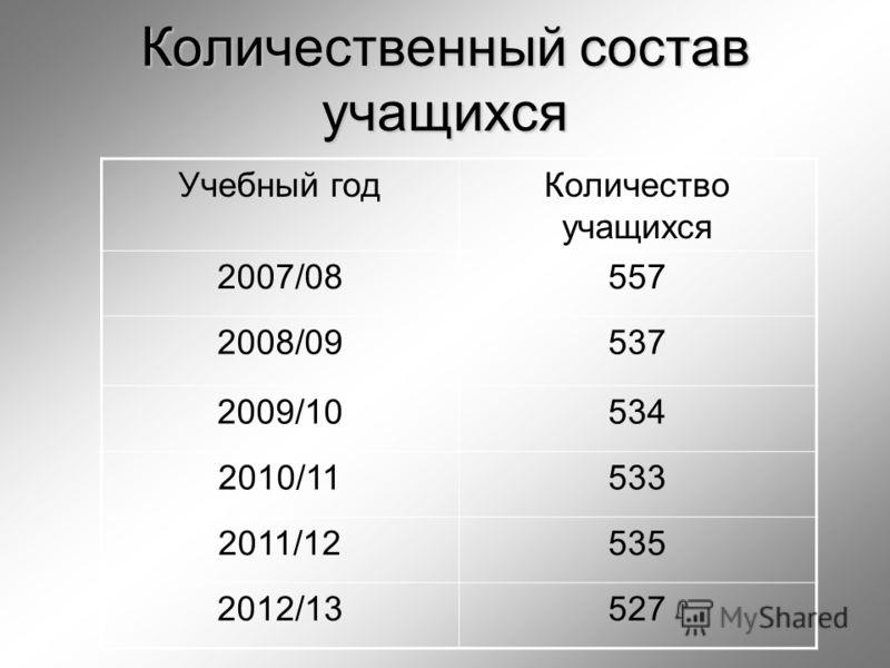 Количественный состав учащихся Учебный годКоличество учащихся 2007/08557 2008/09537 2009/10534 2010/11533 2011/12535 2012/13527