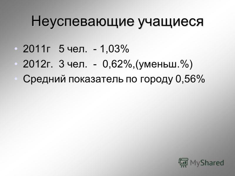 Неуспевающие учащиеся 2011г 5 чел. - 1,03% 2012г. 3 чел. - 0,62%,(уменьш.%) Средний показатель по городу 0,56%