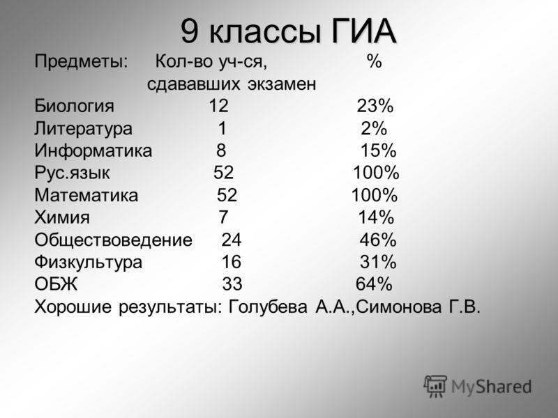 9 классы ГИА Предметы: Кол-во уч-ся, % сдававших экзамен Биология 12 23% Литература 1 2% Информатика 8 15% Рус.язык 52 100% Математика 52 100% Химия 7 14% Обществоведение 24 46% Физкультура 16 31% ОБЖ 33 64% Хорошие результаты: Голубева А.А.,Симонова