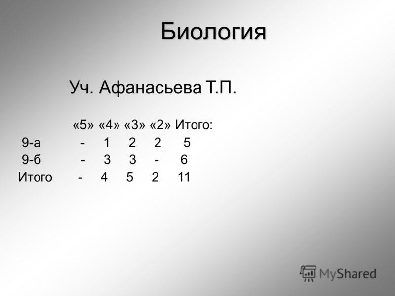 Уч. Афанасьева Т.П. «5» «4» «3» «2» Итого: 9-а - 1 2 2 5 9-б - 3 3 - 6 Итого - 4 5 2 11 Биология