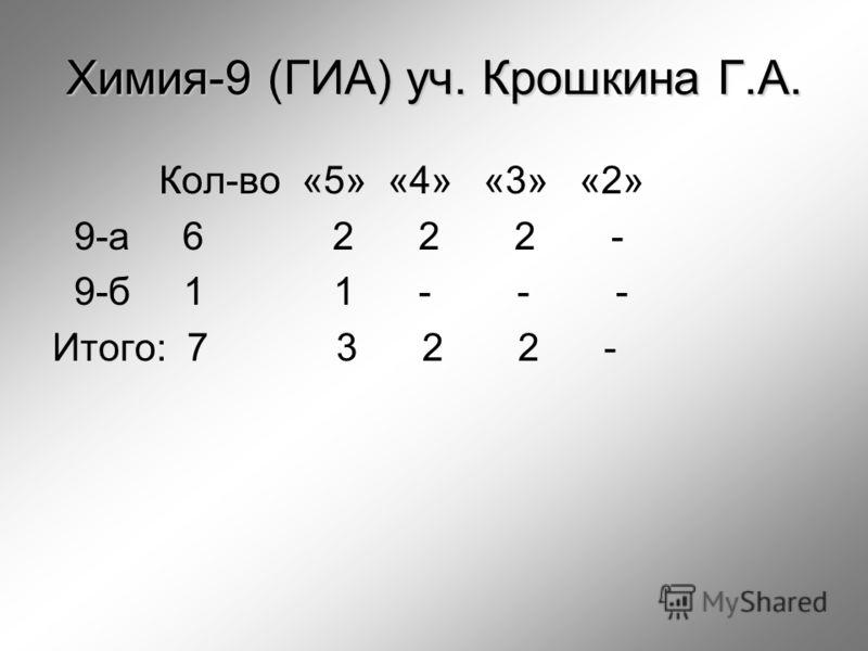 Химия-9 (ГИА) уч. Крошкина Г.А. Кол-во «5» «4» «3» «2» 9-а 6 2 2 2 - 9-б 1 1 - - - Итого: 7 3 2 2 -