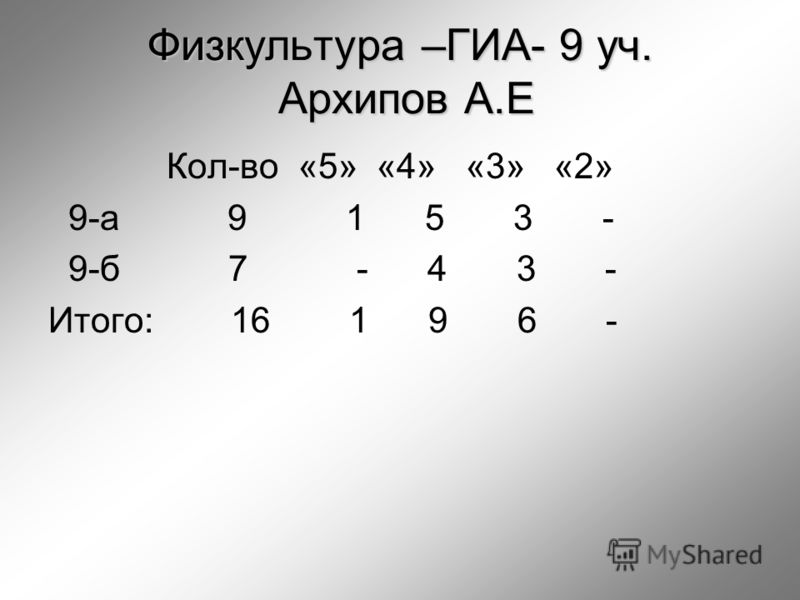 Физкультура –ГИА- 9 уч. Архипов А.Е Кол-во «5» «4» «3» «2» 9-а 9 1 5 3 - 9-б 7 - 4 3 - Итого: 16 1 9 6 -