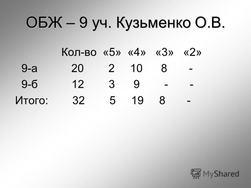 ОБЖ – 9 уч. Кузьменко О.В. Кол-во «5» «4» «3» «2» 9-а 20 2 10 8 - 9-б 12 3 9 - - Итого: 32 5 19 8 -