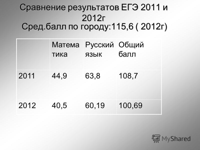 Сравнение результатов ЕГЭ 2011 и 2012г Сред.балл по городу:115,6 ( 2012г) Матема тика Русский язык Общий балл 201144,963,8108,7 201240,560,19100,69