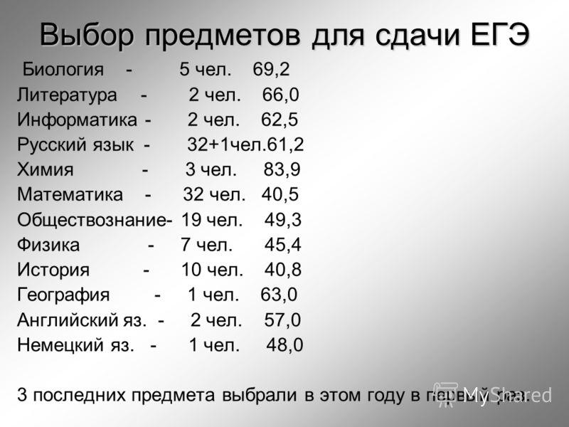 Выбор предметов для сдачи ЕГЭ Биология - 5 чел. 69,2 Литература - 2 чел. 66,0 Информатика - 2 чел. 62,5 Русский язык - 32+1чел.61,2 Химия - 3 чел. 83,9 Математика - 32 чел. 40,5 Обществознание- 19 чел. 49,3 Физика - 7 чел. 45,4 История - 10 чел. 40,8