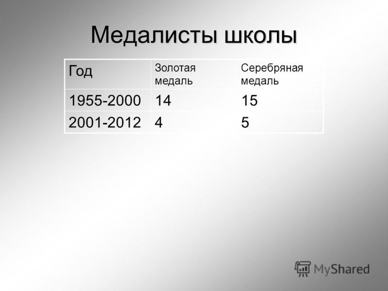 Медалисты школы Год Золотая медаль Серебряная медаль 1955-20001415 2001-201245