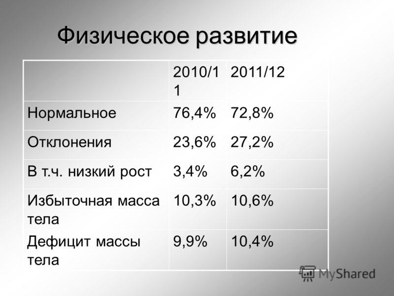 Физическое развитие 2010/1 1 2011/12 Нормальное76,4%72,8% Отклонения23,6%27,2% В т.ч. низкий рост3,4%6,2% Избыточная масса тела 10,3%10,6% Дефицит массы тела 9,9%10,4%