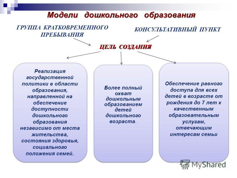 Модели дошкольного образования и ребенка. ЦЕЛЬ СОЗДАНИЯ Реализация государственной политики в области образования, направленной на обеспечение доступности дошкольного образования независимо от места жительства, состояния здоровья, социального положен