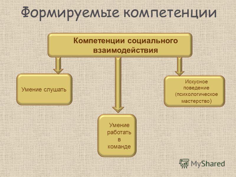 Формируемые компетенции Компетенции социального взаимодействия Умение слушать Умение работать в команде Искусное поведение (психологическое мастерство )