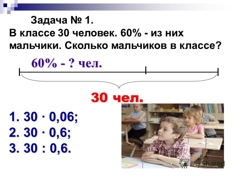Задача 1. В классе 30 человек. 60% - из них мальчики. Сколько мальчиков в классе? 60% - ? чел. 1. 30 · 0,06; 2. 30 · 0,6; 3. 30 : 0,6. 30 чел.