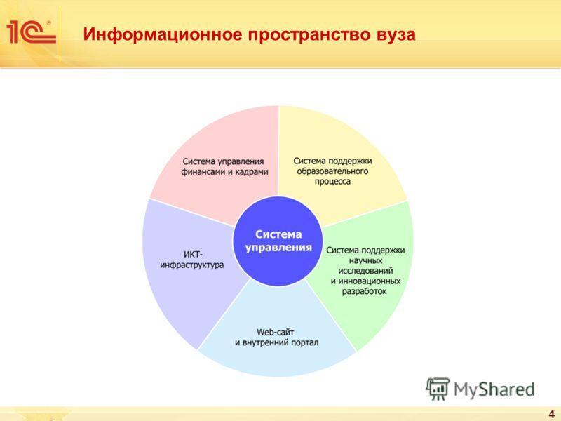 Информационное пространство вуза 4