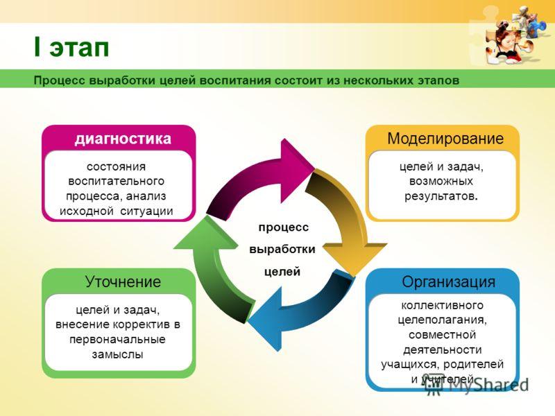 Процесс выработки целей воспитания состоит из нескольких этапов I этап процесс выработки целей Уточнение целей и задач, внесение корректив в первоначальные замыслы диагностика состояния воспитательного процесса, анализ исходной ситуации Организация к
