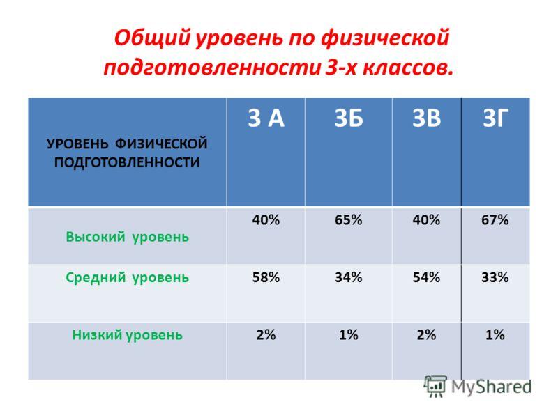 Общий уровень по физической подготовленности 3-х классов. УРОВЕНЬ ФИЗИЧЕСКОЙ ПОДГОТОВЛЕННОСТИ 3 А3Б3В3Г Высокий уровень 40%65%40%67% Средний уровень58%34%54%33% Низкий уровень2%1%2%1%