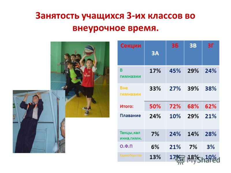 Занятость учащихся 3-их классов во внеурочное время. Секции 3А 3Б3В3Г В гимназии 17%45%29%24% Вне гимназии Итого: 33%27%39%38% 50%72%68%62% Плавание 24%10%29%21% Танцы,кал инка,гимн. 7%24%14%28% О.Ф.П 6%21%7%3% Единоборства 13%17%18%10%
