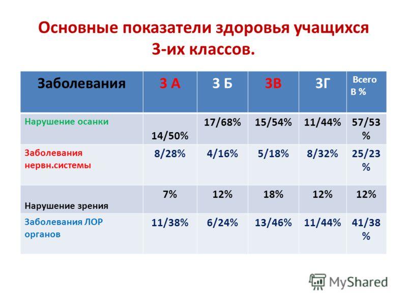 Основные показатели здоровья учащихся 3-их классов. Заболевания3 А3 Б3В3Г Всего В % Нарушение осанки 14/50% 17/68%15/54%11/44%57/53 % Заболевания нервн.системы 8/28%4/16%5/18%8/32%25/23 % Нарушение зрения 7%12%18%12% Заболевания ЛОР органов 11/38%6/2