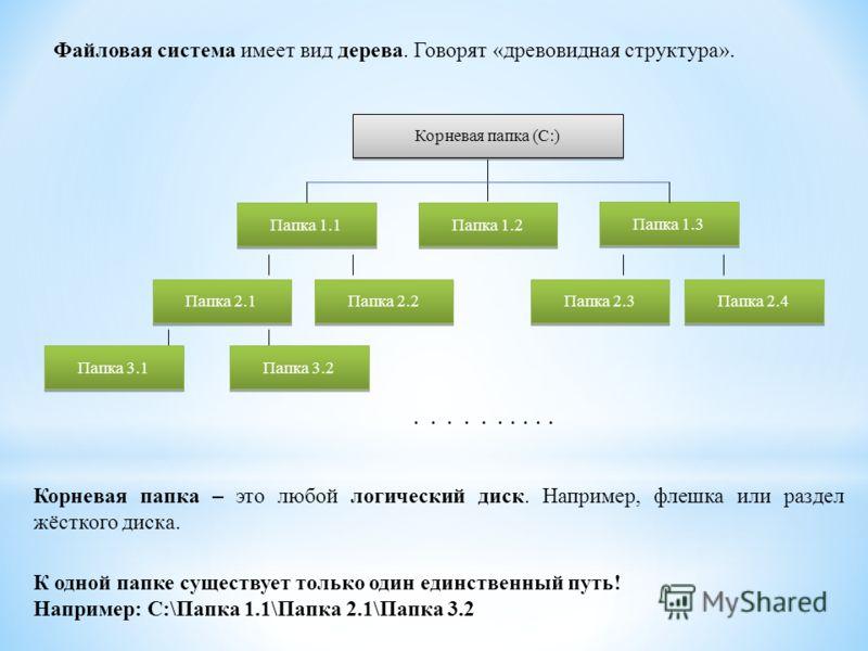 Корневая папка (С:) Папка 1.1 Папка 1.2 Папка 1.3 Папка 2.1 Папка 2.2 Папка 2.3 Папка 2.4 Папка 3.1 Папка 3.2..... Корневая папка – это любой логический диск. Например, флешка или раздел жёсткого диска. Файловая система имеет вид дерева. Говорят «дре