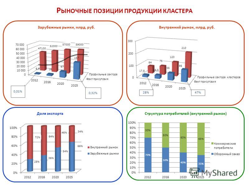 Доля экспортаСтруктура потребителей (внутренний рынок)Внутренний рынок, млрд. руб. 28% 47% Р ЫНОЧНЫЕ ПОЗИЦИИ ПРОДУКЦИИ КЛАСТЕРА Зарубежные рынки, млрд. руб. 0,32% 0,01%