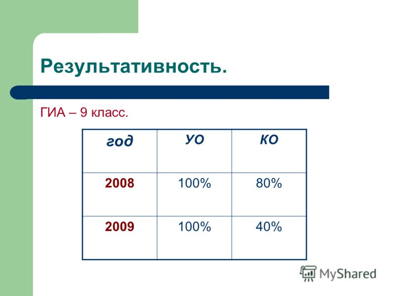 Результативность. ГИА – 9 класс. год УОКО 2008100%80% 2009100%40%