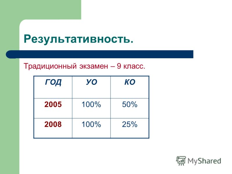 Результативность. Традиционный экзамен – 9 класс. ГОДУОКО 2005100%50% 2008100%25%